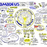 Graphic Recording for Amadeus Tech firm